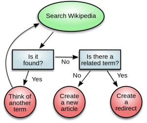 Process diagram for determining if a new term should be added to Wikipedia (click to enlarge).