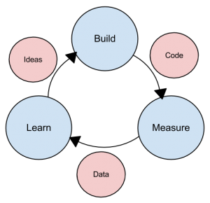 The Lean Methodology (click to enlarge).