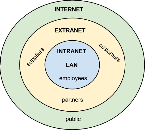 impact internet intranet and extranet business Intranet definition an intranet is a private network or internet what, why & how to measure impact basic differences between intranet, extranet, and internet.