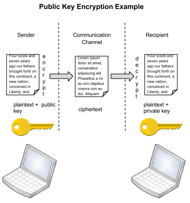 Public key encryption (click for larger diagram)