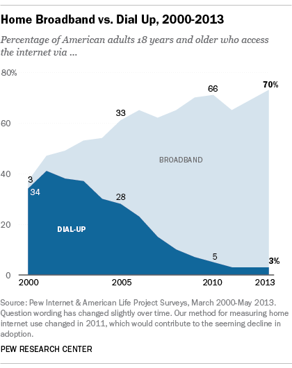 Growth of Broadband Use (Source: Pew Internet and American Life Project Surveys)