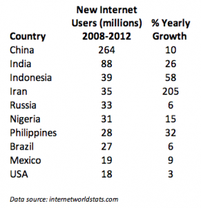 Global Internet Growth 2008-2012. Click to enlarge.
